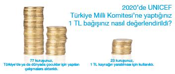Bağışınız yerine ulaşıyor, Türkiye'deki dezavantajlı çocukların eğitime erişmesine ve devamına destek oluyor!